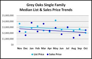 Naples 2018 November Real Estate Market Report - Grey Oaks Single Family List and Sales Price Trends Graph