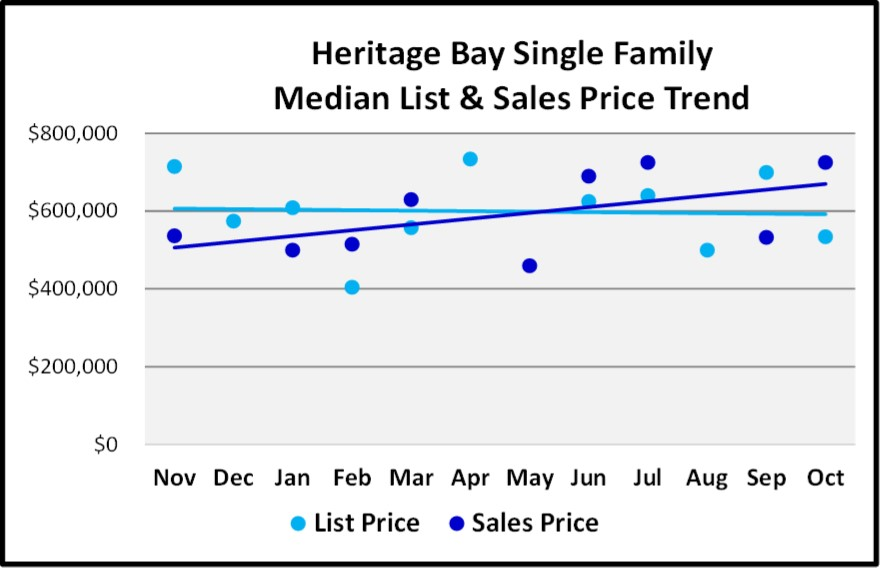 Naples 2018 November Real Estate Market Report - Heritage Bay Single Family List and Sales Price Trends Graph