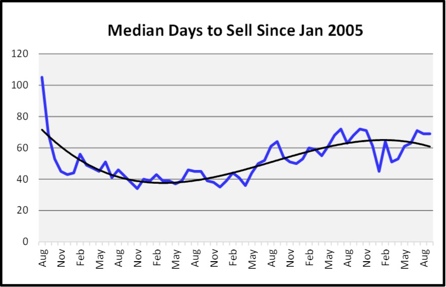 Naples 2018 November Real Estate Market Report - Median Days to Sell Graph
