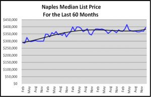 Naples 2018 November Real Estate Market Report - Median List Price Graph