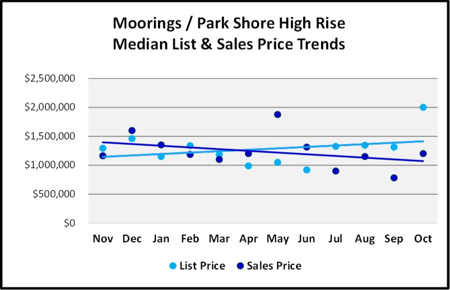 Naples 2018 November Real Estate Market Report - Moorings Park Shore High Rise List and Sales Price Trends Graph