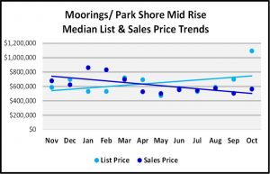 Naples 2018 November Real Estate Market Report - Moorings Park Shore Mid Rise List and Sales Price Trends Graph