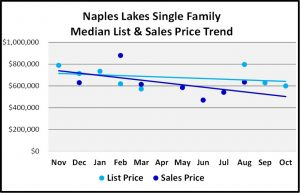 Naples 2018 November Real Estate Market Report -Naples Lakes Single Family List and Sales Price Trends Graph