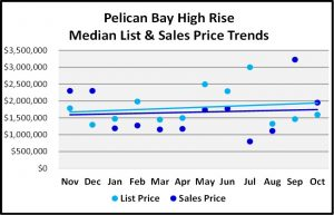 Naples 2018 November Real Estate Market Report - Pelican Bay High Rise List and Sales Price Trends Graph