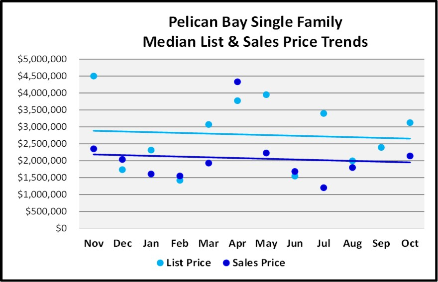 Naples 2018 November Real Estate Market Report - Pelican Bay Single Family List and Sales Price Trends Graph