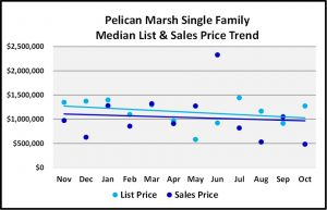 Naples 2018 November Real Estate Market Report - Pelican Mash Single Family List and Sales Price Trends Graph