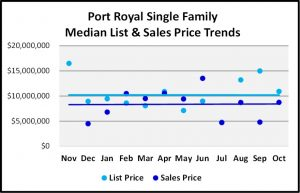 Naples 2018 November Real Estate Market Report - Port Royal Single Family List and Sales Price Trends Graph