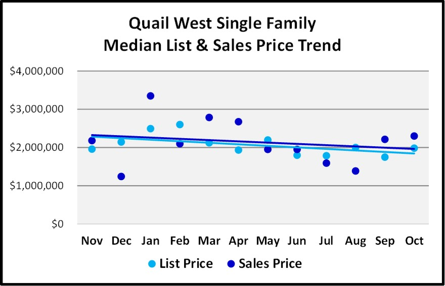 Naples 2018 November Real Estate Market Report - Quail West Single Family List and Sales Price Trends Graph