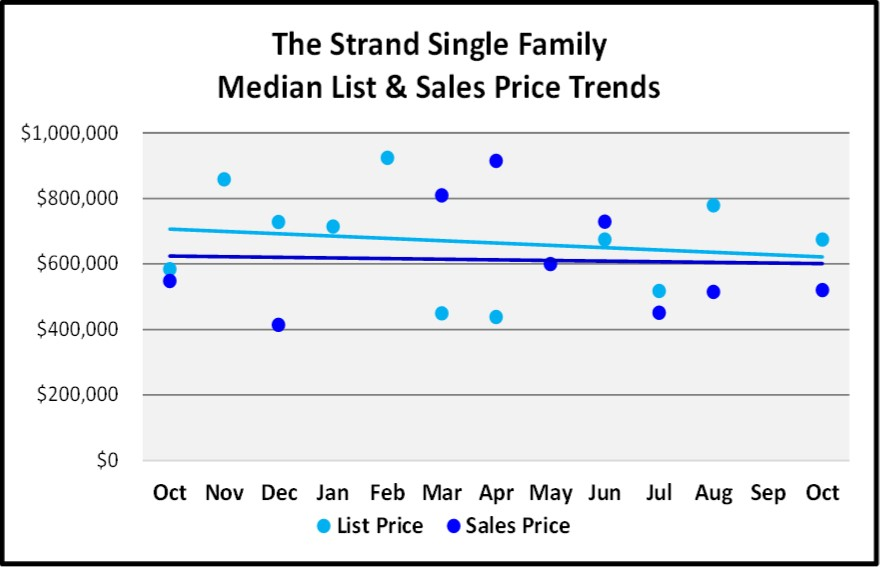 Naples 2018 November Real Estate Market Report - The Strand Single Family List and Sales Price Trends Graph
