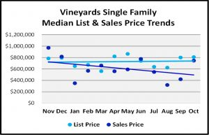 Naples 2018 November Real Estate Market Report - The Vineyards Single Family List and Sales Price Trends Graph
