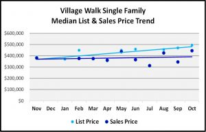Naples 2018 November Real Estate Market Report - Village Walk Single Family List and Sales Price Trends Graph