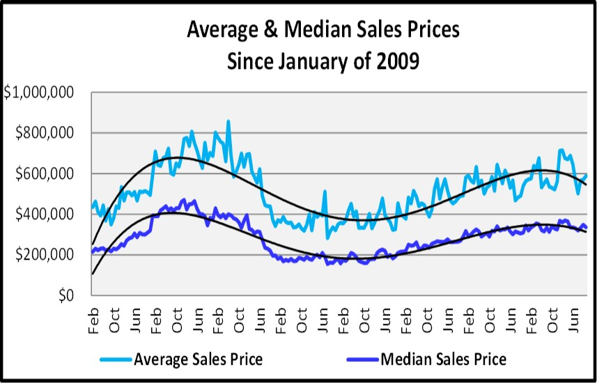 Naples Real Estate Market Report Through November 2018 - Average and Median Sales Price Graph