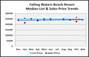 Naples Real Estate Market Report Through November 2018 - Falling Waters Beach Resort Price Trends Graph