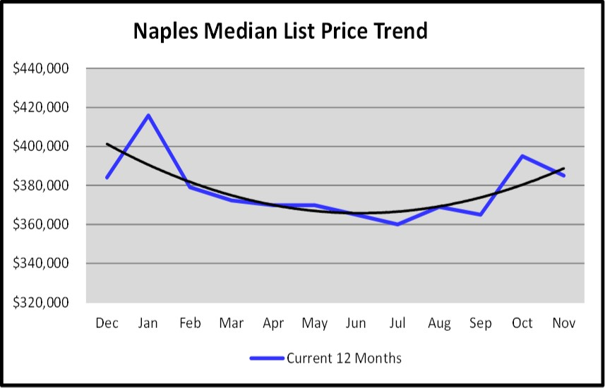Naples Real Estate Market Report Through November 2018 - Median List Price Trends Graph
