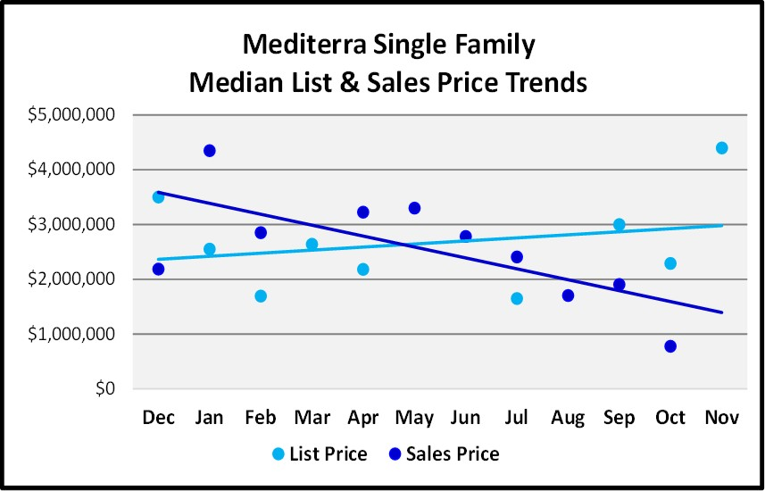 Naples Real Estate Market Report Through November 2018 - Mediterra SF Homes Price Trends Graph