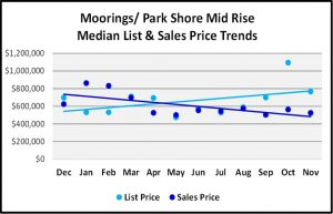 Naples Real Estate Market Report Through November 2018 - Moorings Park Shore Mid Rise Condo Price Trends Graph