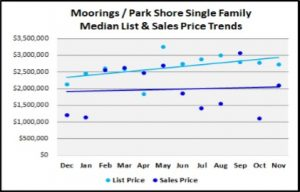 Naples Real Estate Market Report Through November 2018 - Moorings Park Shore SF Homes Price Trends Graph