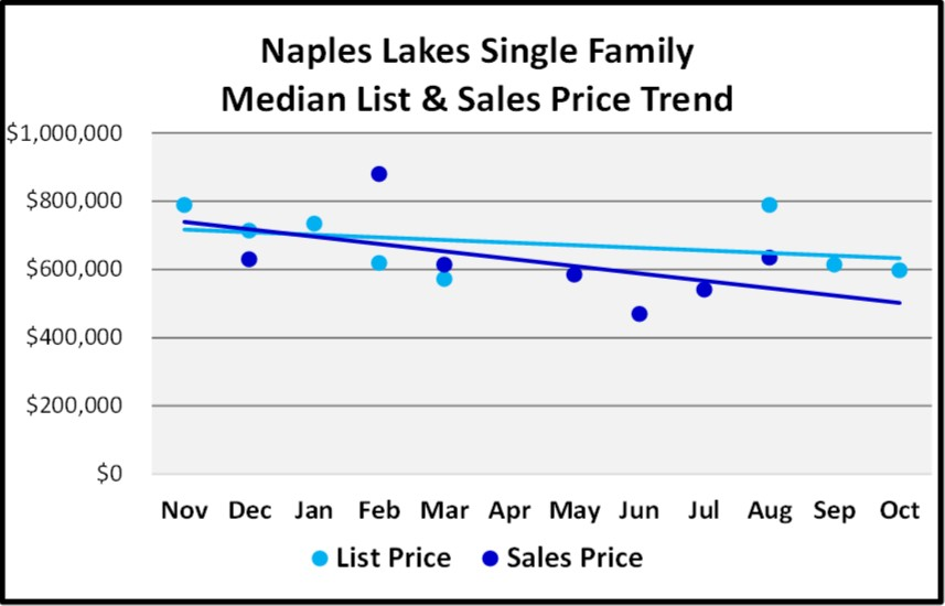 Naples Real Estate Market Report Through November 2018 - Naples Lakes SF Homes Price Trends