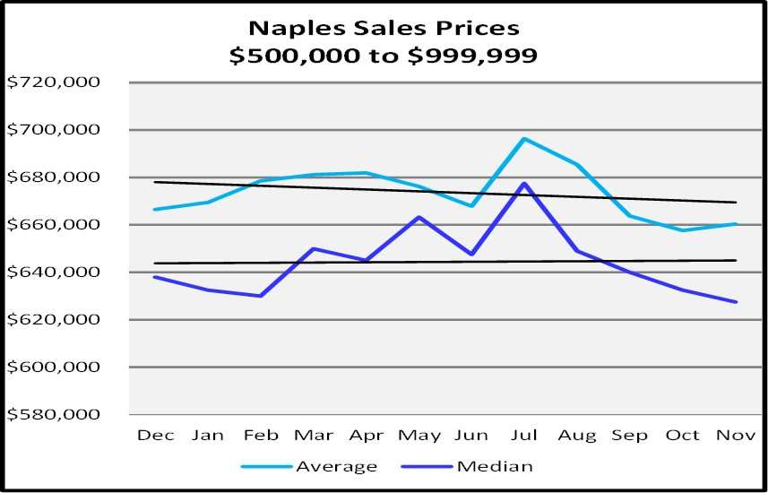 Naples Real Estate Market Report Through November 2018 - Naples Sales Price Graph - $500,000 to $$999,999
