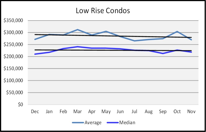 Naples Real Estate Market Report Through November 2018 - Naples Sales Price Graph - Low Rise Condos