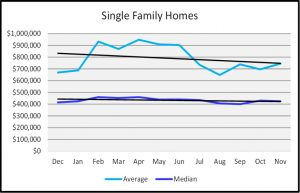 Naples Real Estate Market Report Through November 2018 - Naples Sales Price Graph - Single Family Homes