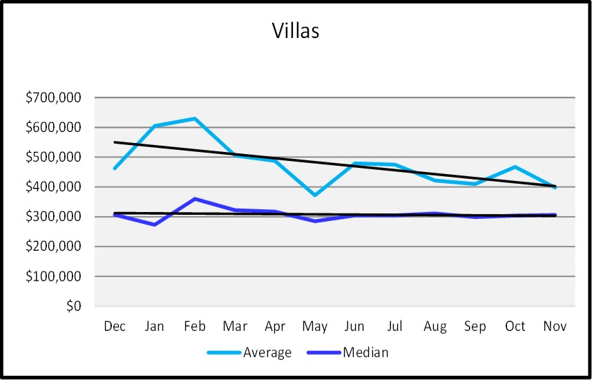 Naples Real Estate Market Report Through November 2018 - Naples Sales Price Graph - Villas