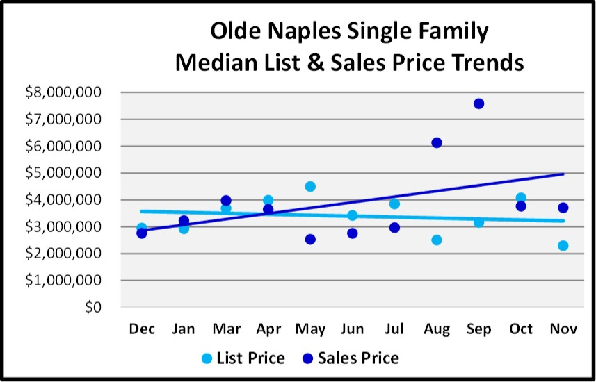 Naples Real Estate Market Report Through November 2018 - Olde Naples SF Homes Price Trends