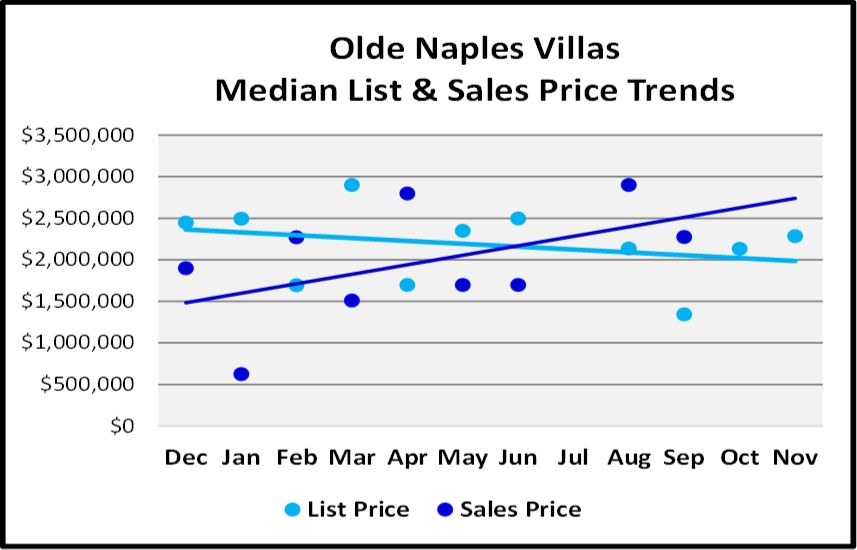 Naples Real Estate Market Report Through November 2018 - Olde Naples Villas Price Trends