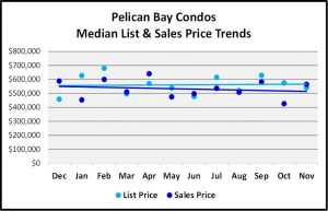 Naples Real Estate Market Report Through November 2018 - Pelican Bay Condos Price Trends Graph
