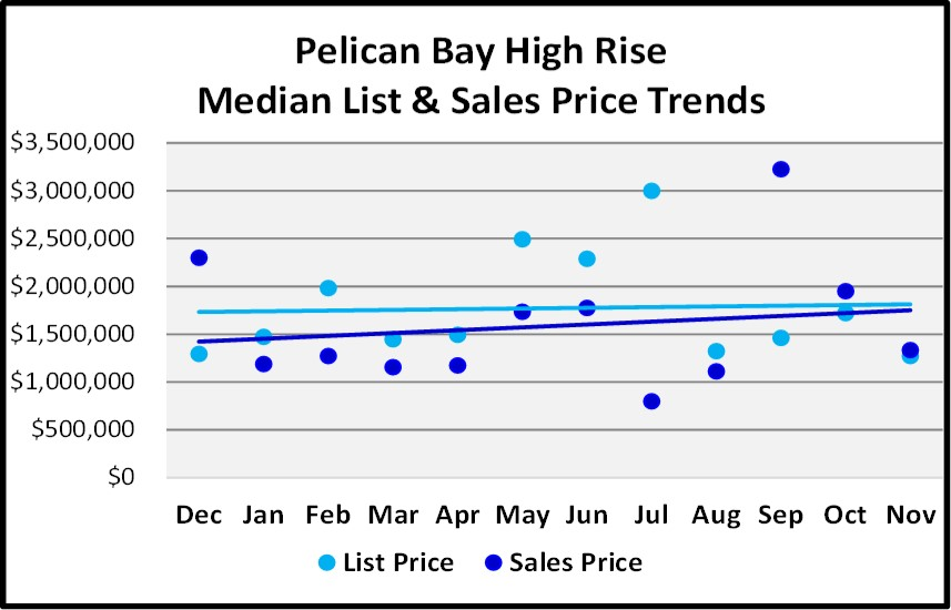 Naples Real Estate Market Report Through November 2018 - Pelican Bay High Rise Condos Price Trends Graph