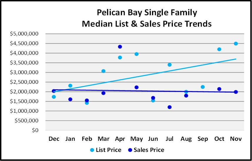 Naples Real Estate Market Report Through November 2018 - Pelican Bay SF Homes Price Trends Graph