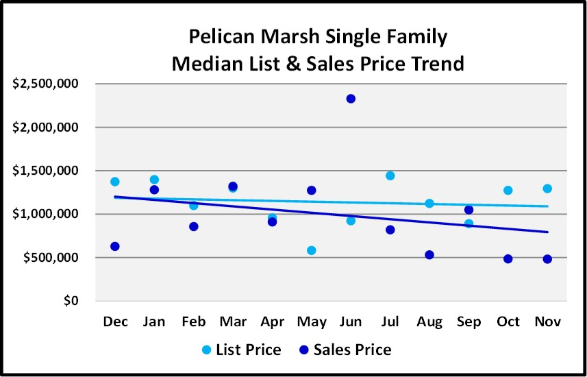 Naples Real Estate Market Report Through November 2018 - Pelican Marsh Homes Price Trends Graph