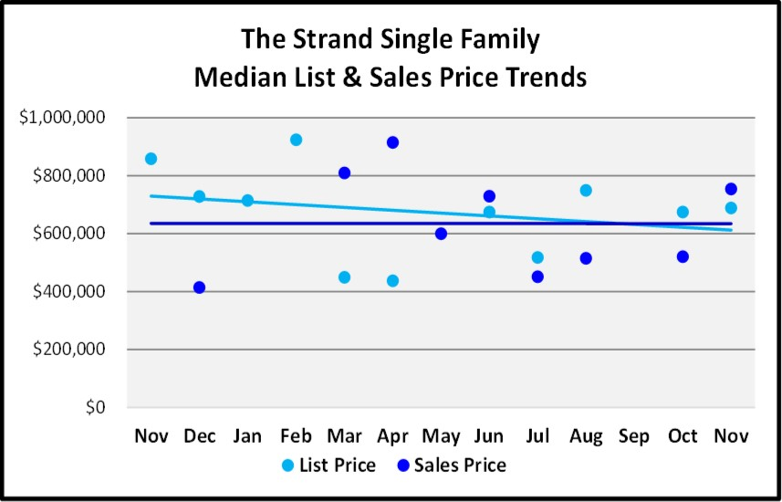 Naples Real Estate Market Report Through November 2018 - The Strand SF Homes Price Trends Graph