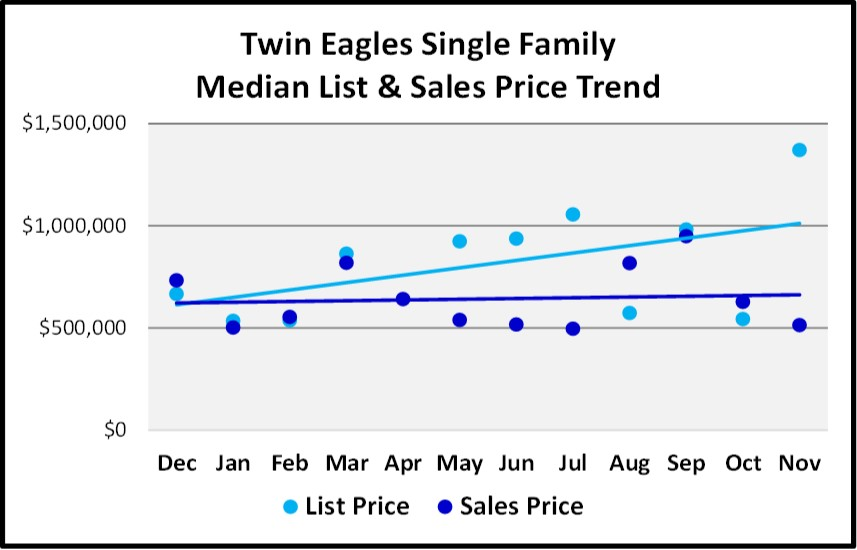 Naples Real Estate Market Report Through November 2018 - Twin Eagles SF Homes Price Trends Graph