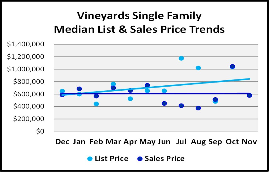 Naples Real Estate Market Report Through November 2018 - Vineyards SF Homes Price Trends Graph