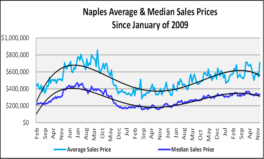 January 2019 Naples Real Estate Market Report - Average & Median Sales Price Graph