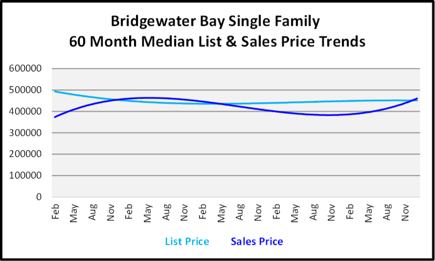 January 2019 Naples Real Estate Market Report - Bridgewater Bay SF Price Trends