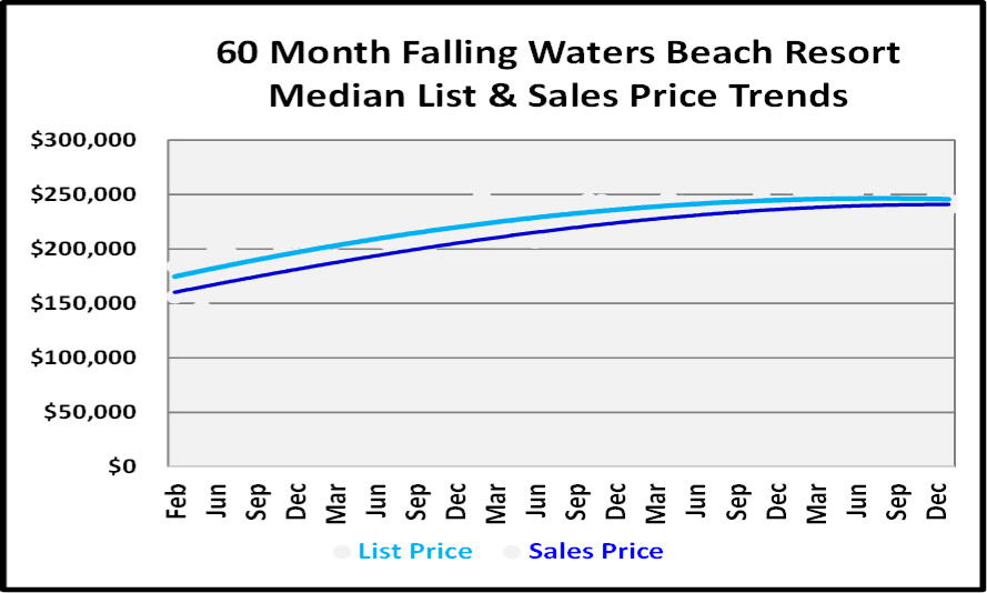January 2019 Naples Real Estate Market Report - Falling Waters Beach Resort Price Trends Graph