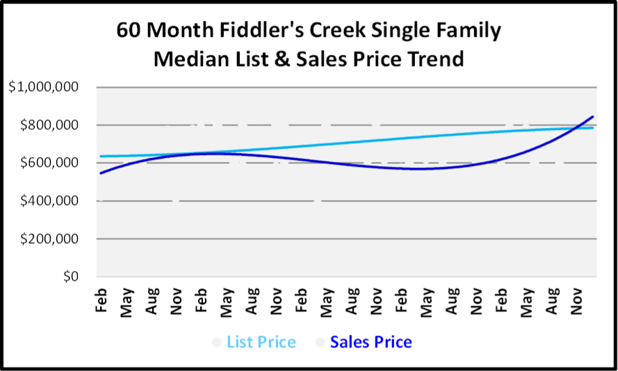 January 2019 Naples Real Estate Market Report - Fiddler's Creek SF Price Trends