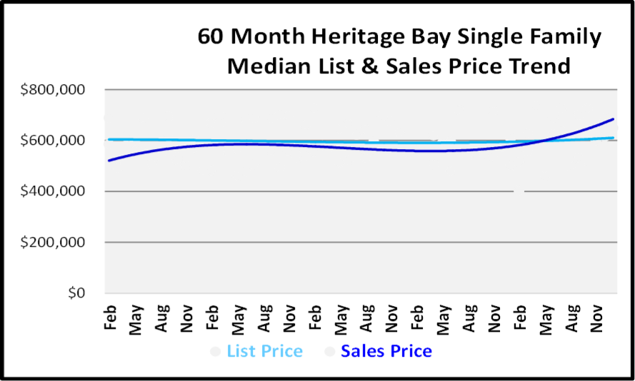 January 2019 Naples Real Estate Market Report - Heritage Bay SF Price Trends