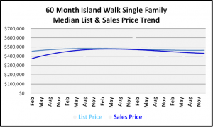 January 2019 Naples Real Estate Market Report - Island Walk SF Price Trends
