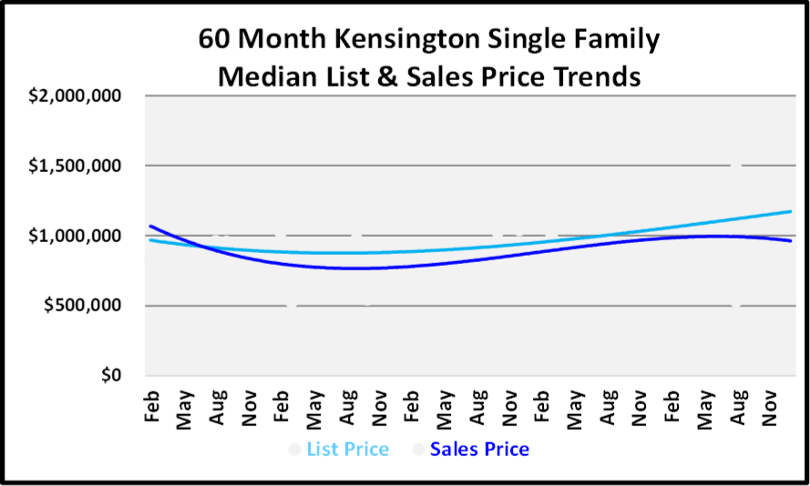 January 2019 Naples Real Estate Market Report - Kensington SF Price Trends