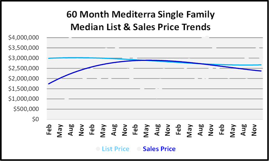 January 2019 Naples Real Estate Market Report - Meditera SF Price Trends