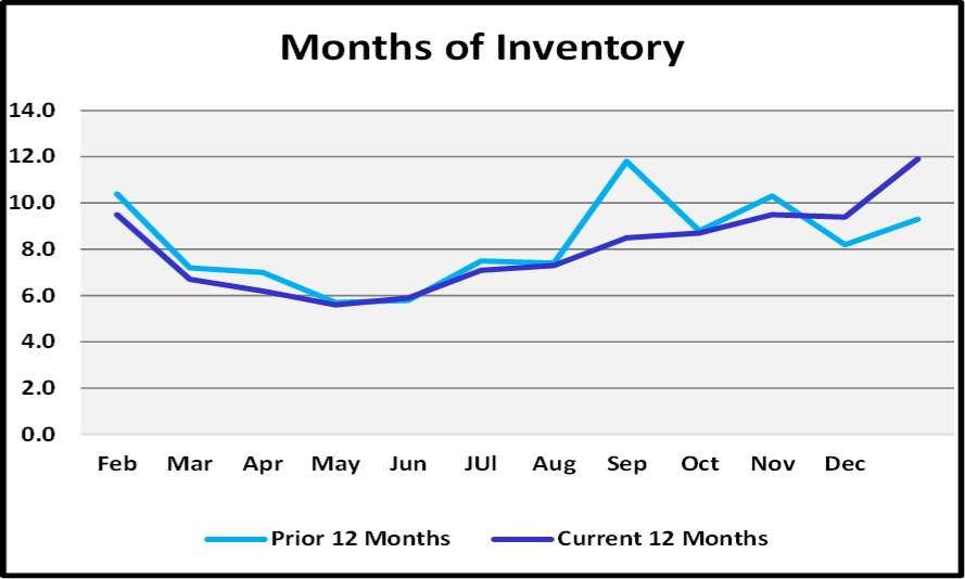 January 2019 Naples Real Estate Market Report - Months of Inventory Graph