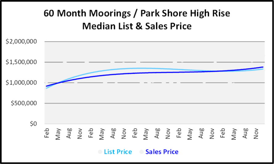 January 2019 Naples Real Estate Market Report - Moorings-Park Shore High Rise Price Trends