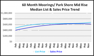 January 2019 Naples Real Estate Market Report - Moorings-Park Shore Mid Rise Price Trends