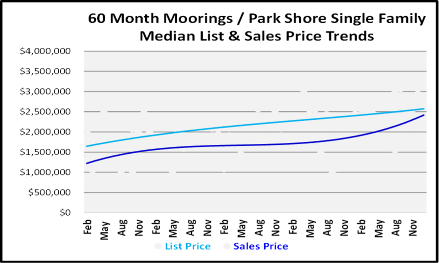 January 2019 Naples Real Estate Market Report - Moorings-Park Shore SF Price Trends
