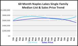 January 2019 Naples Real Estate Market Report - Naples Lakes SF Price Trends