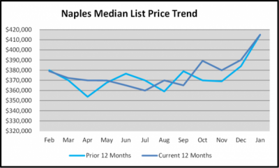 January 2019 Naples Real Estate Market Report - Naples Median Price Trends