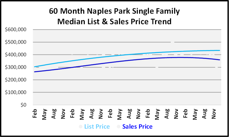 January 2019 Naples Real Estate Market Report - Naples Parks SF Price Trends